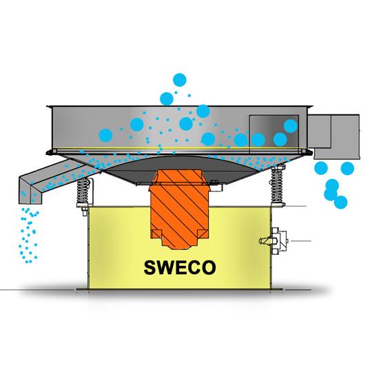 Вибросито SWECO Т-3